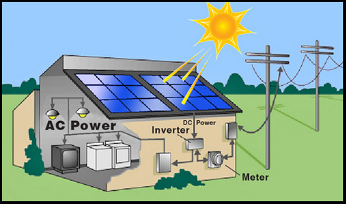 home solar system design. Solar Power for The Home  Fifth Dimension Design